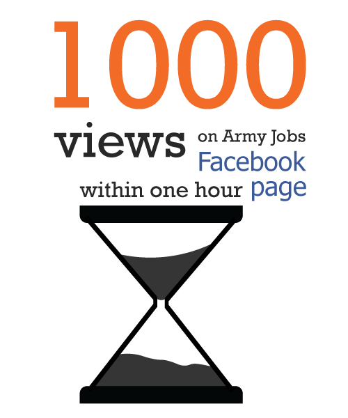 1000 views on army jobs facebook page within one hour
